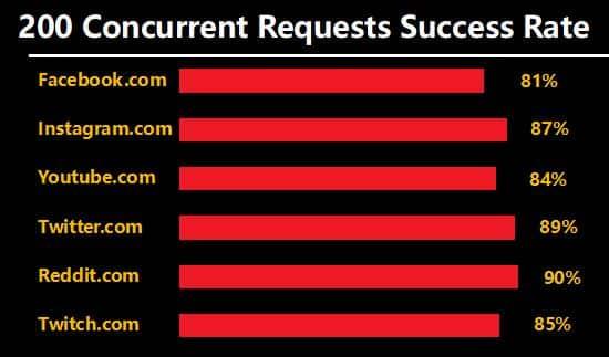 Luminati Social websites Test