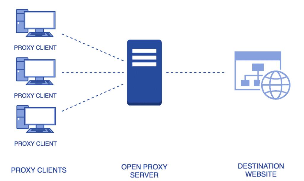 Open Proxy